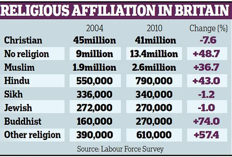 religion in britain Religion in england fast facts links go to the religionfacts main page for that religion christian (anglican, roman catholic, presbyterian, methodist) 716.