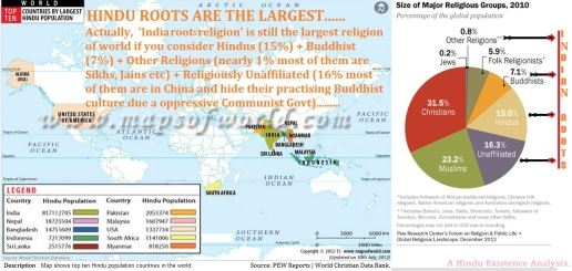 Hindu Roots are the largest Religion in the World