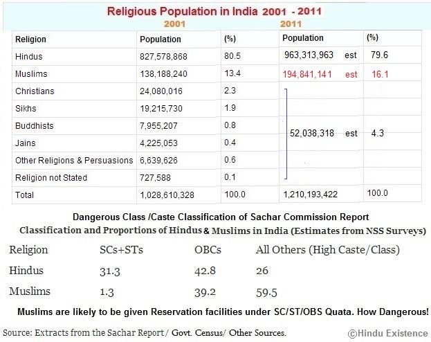 Religious Polpulation in India 2001-2011
