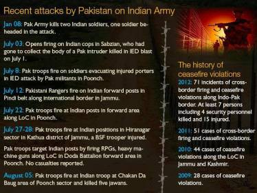 Recent attacks of Pakistan on JK sectors