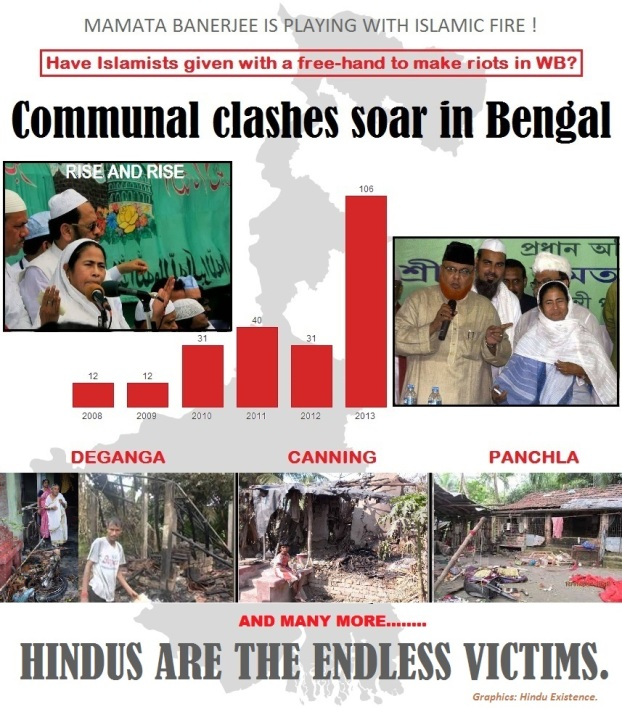Communal clashes soar in Bengal