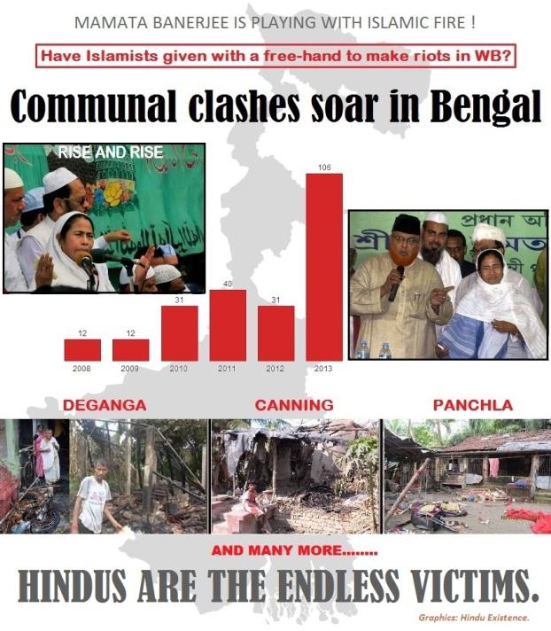 Communal clashes soar in Bengal