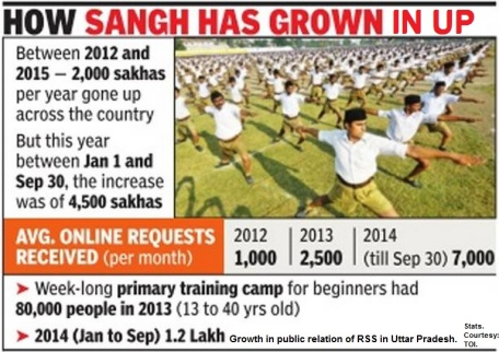 RSS in UP