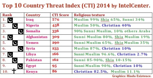 Top 10 Country Threat Index (CTI) 2014 by IntelCenter
