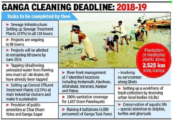 Clean ganga Strategy