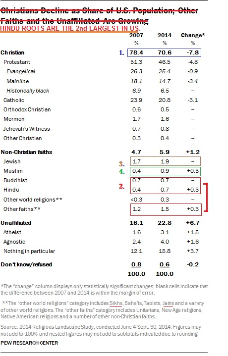 Hindu Roots Are The Second Largest Faith In US Struggle For - Population religion wise in world
