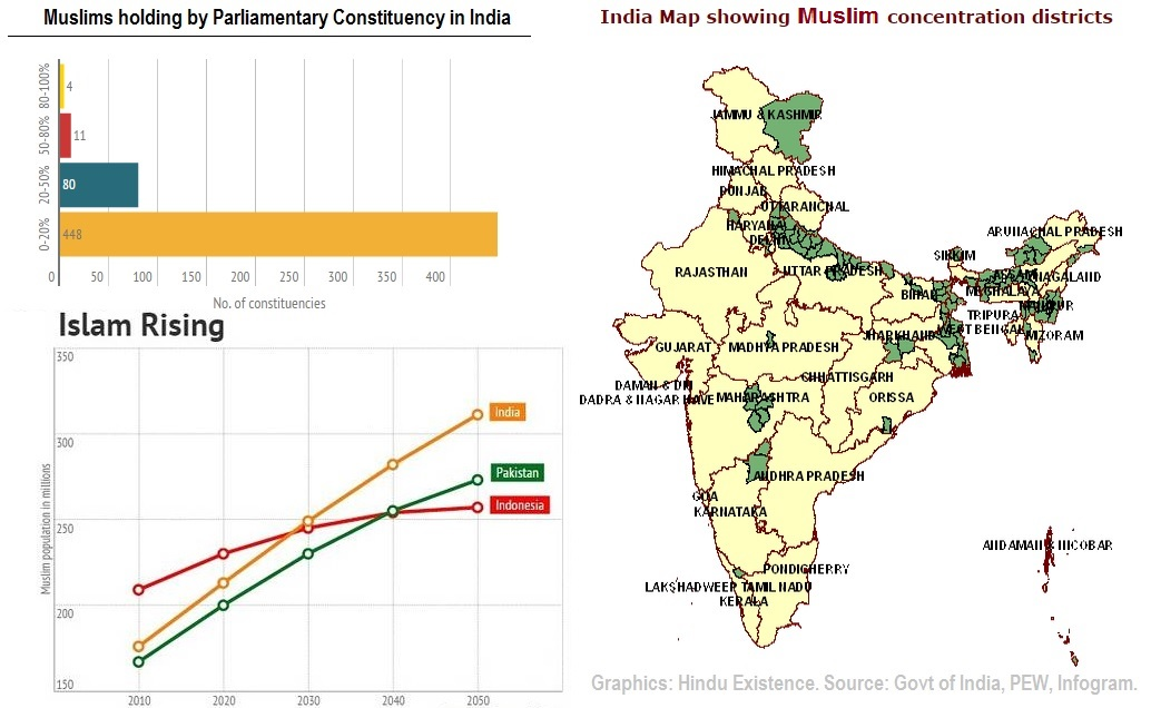 Hindu Population Declined Muslims Increased Census India - India religion map