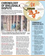 Bhojshala Timeline