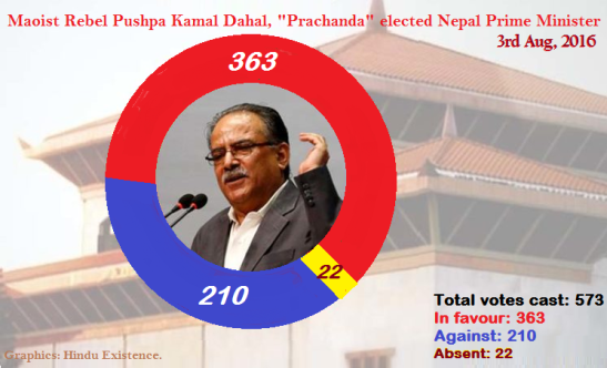 Prachanda Vote Sharing