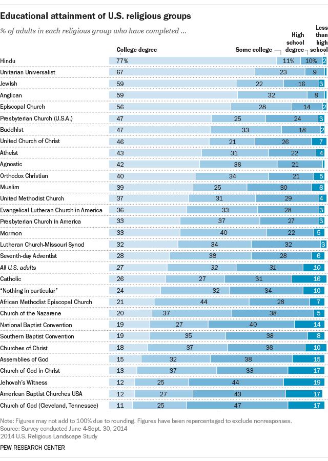 ft_16-10-06_educationreligiousgroups