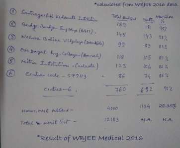 wbjee-data-2016-medical