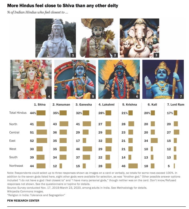 Most Preferred Deities of Hindus