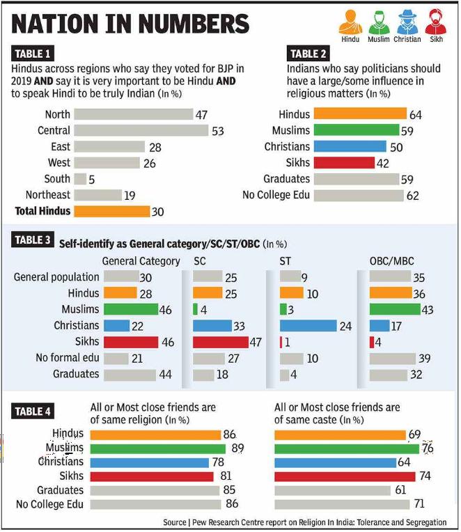 Religion of India Tolerance and seggregation